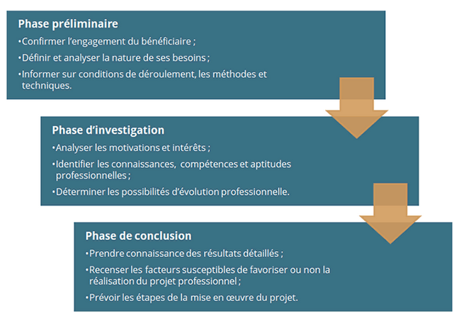 Phases_bilan_de_competences_INTERFORMAT
